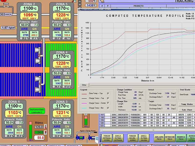 INGENER: Diseño y puesta en marcha de equipos de control y automatización de hornos industriales